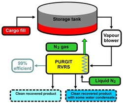 Vapour Recovery loading / discharging