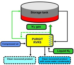 Vapour Recovery tank degassing